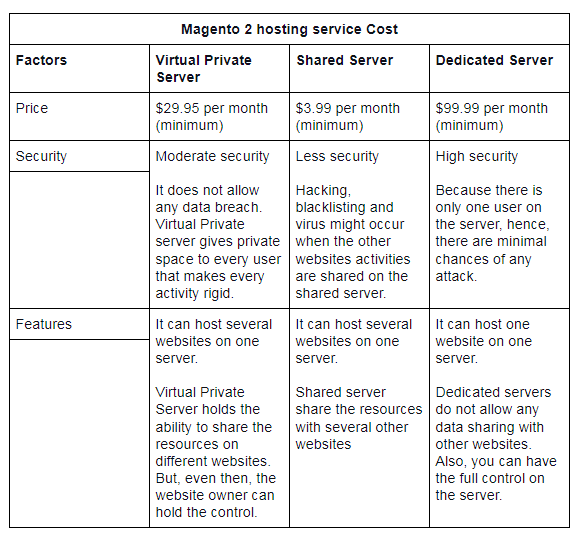 magento costing factors