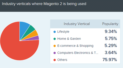 Industry verticals where Magento 2 is being used